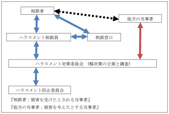 ハラスメント相談対応の流れ図